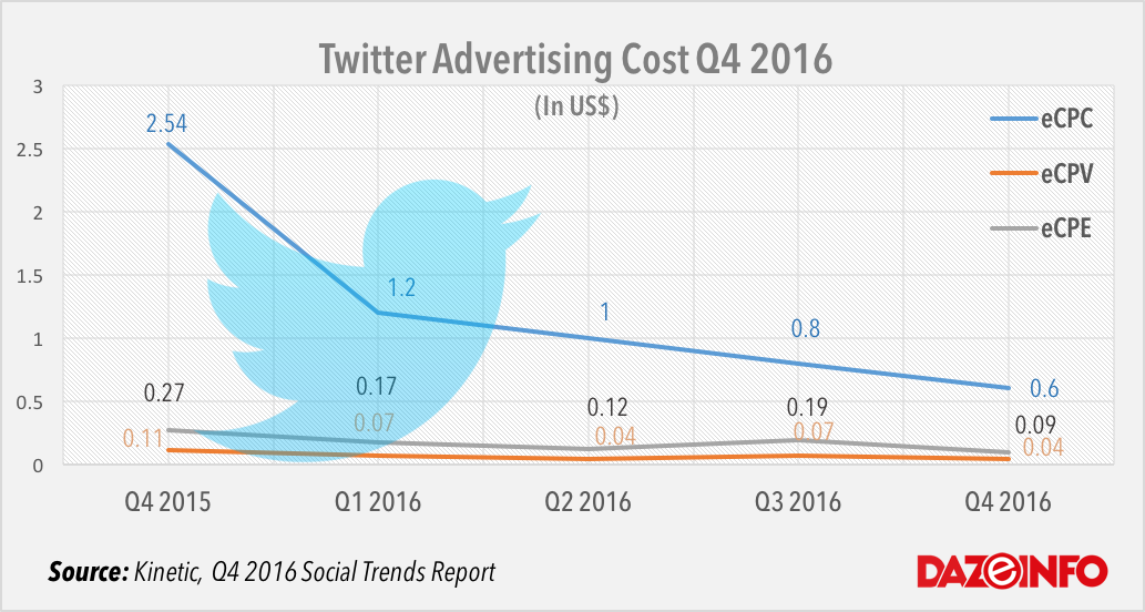 Twitter Advertising Cost Q4 2016