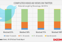 Twitter video ad view rate q4 2016