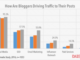 bloggers driving traffic to blogs 2016