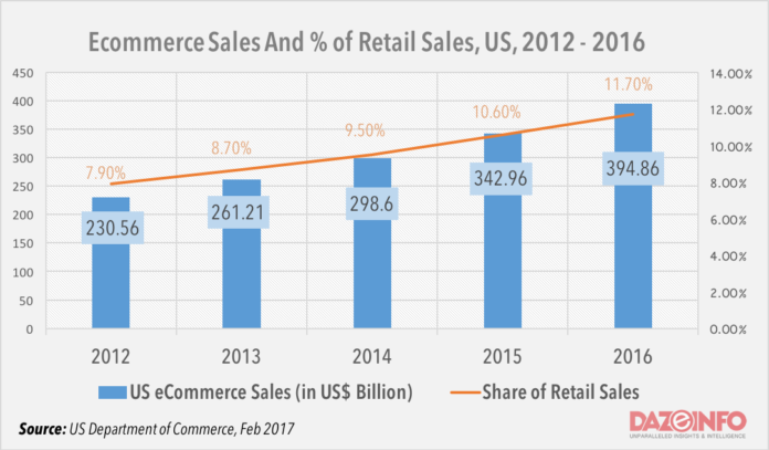 E-commerce sales in the US
