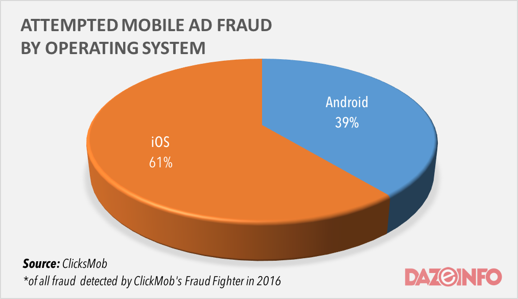 mobile Ad fraud by OS