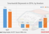 global smartwatch shipments 2016