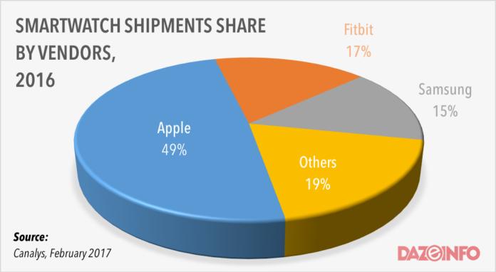 smartwatch shipments share 2016