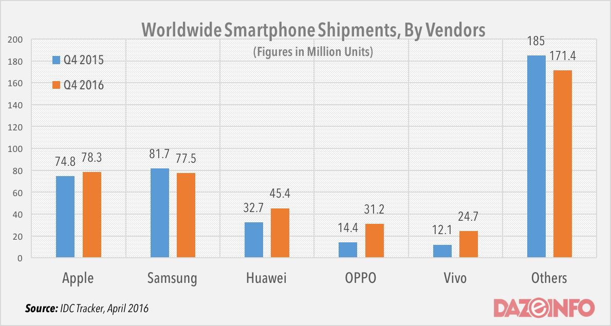 worldwide smartphone shipments Q4 2016