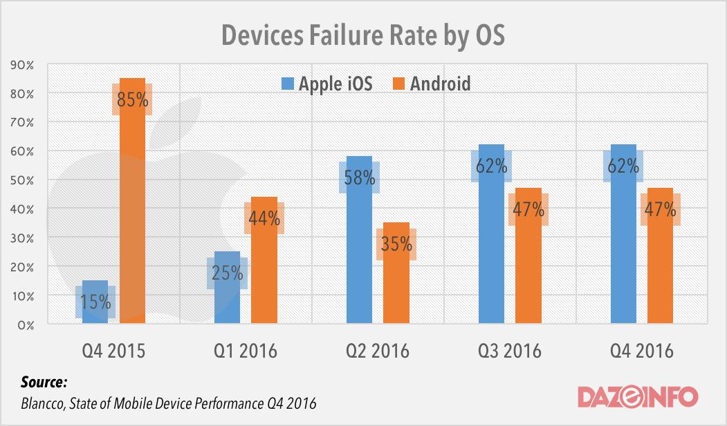Apple iOS device failure rate Q4 2016