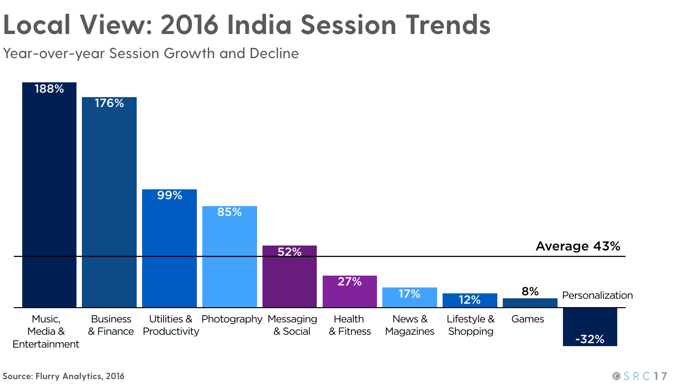 India-Session-Trends