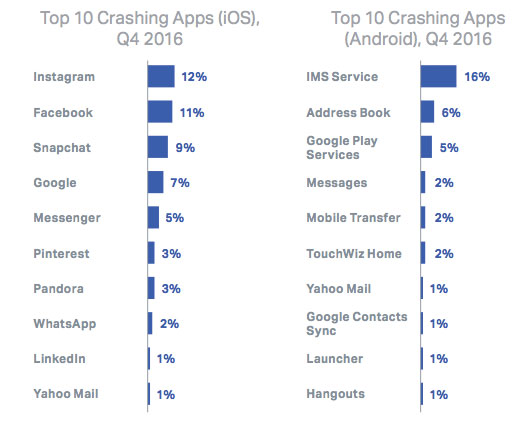 Top-10-crashing-apps-on-iOS-and-Andorid-Q4-2016