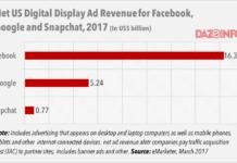 digital ad revenue in US 2017