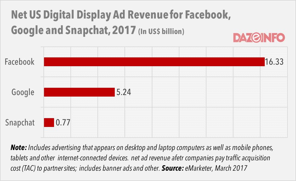 digital display ad revenue