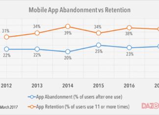 mobile app abandonment vs retention 2017