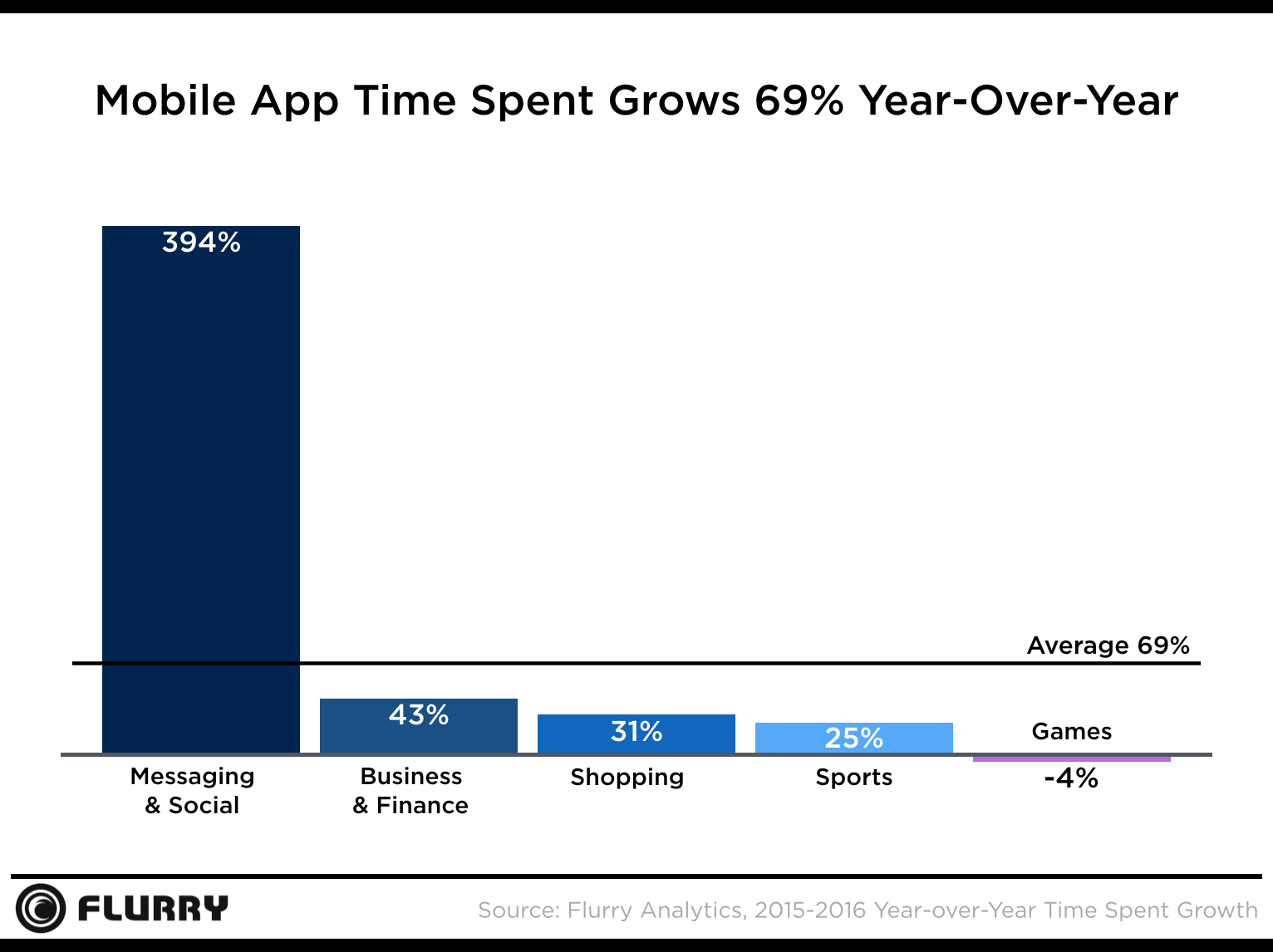 mobile apps time spent 2016