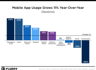 mobile apps usage 2016