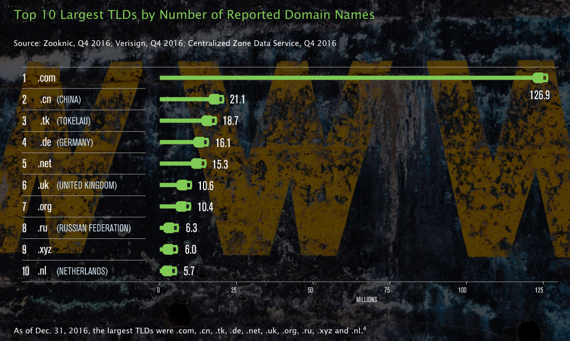 most popular domain TLDs