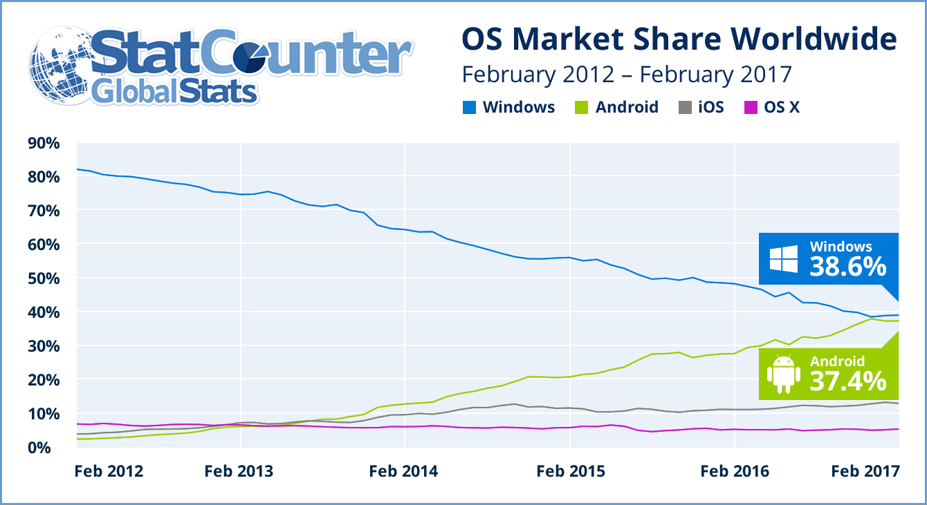Android market share by internet usage