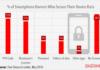 smartphone lock screen usage 2017