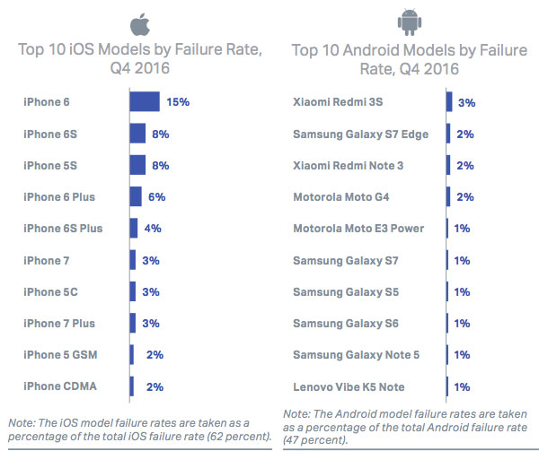 top-10-iOS-and-Android-model-by-failure-rate-Q4-2016