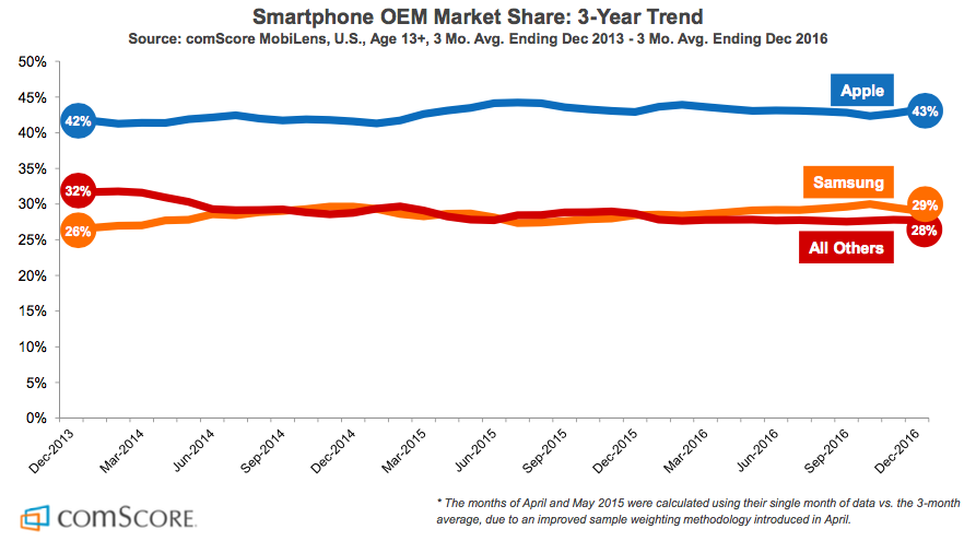 Smartphone market by OEMs in the US
