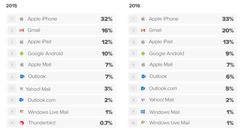 Top email clients 2016