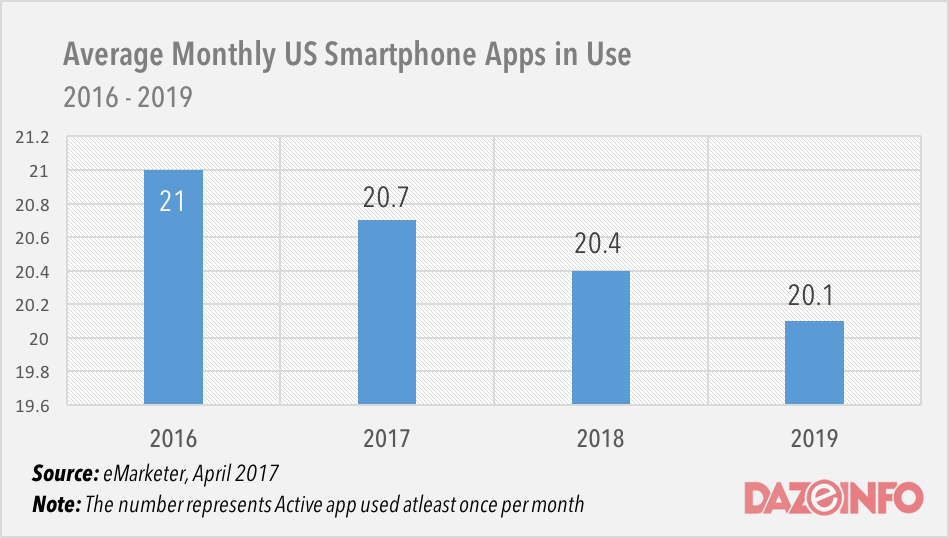 average number of apps on every smartphone 2017