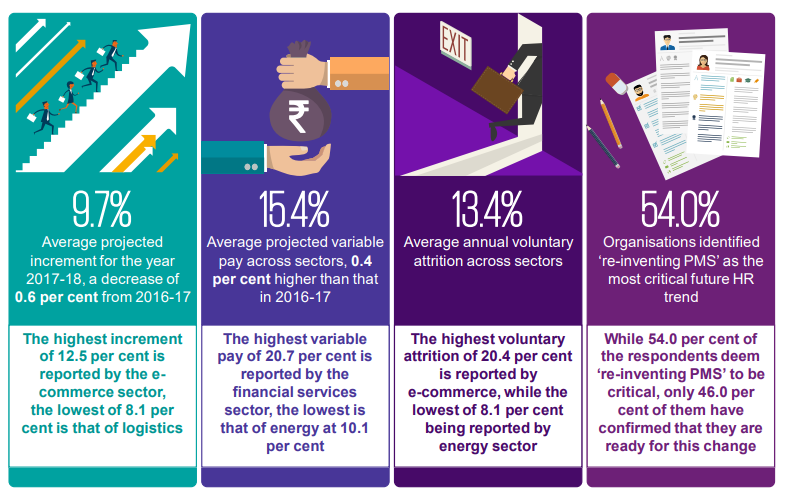 average salary hike in india 2017-18