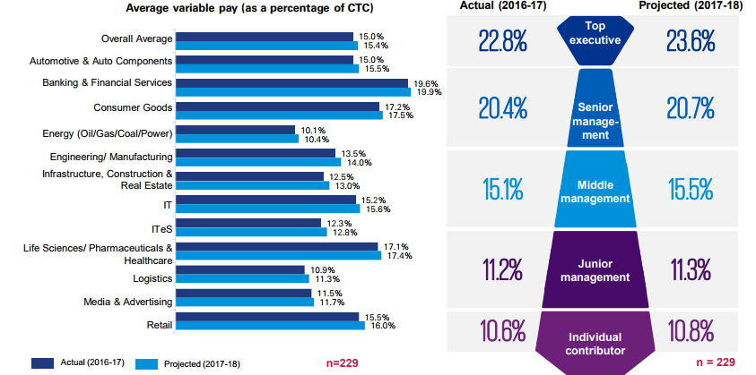 average variable pay 2017-18
