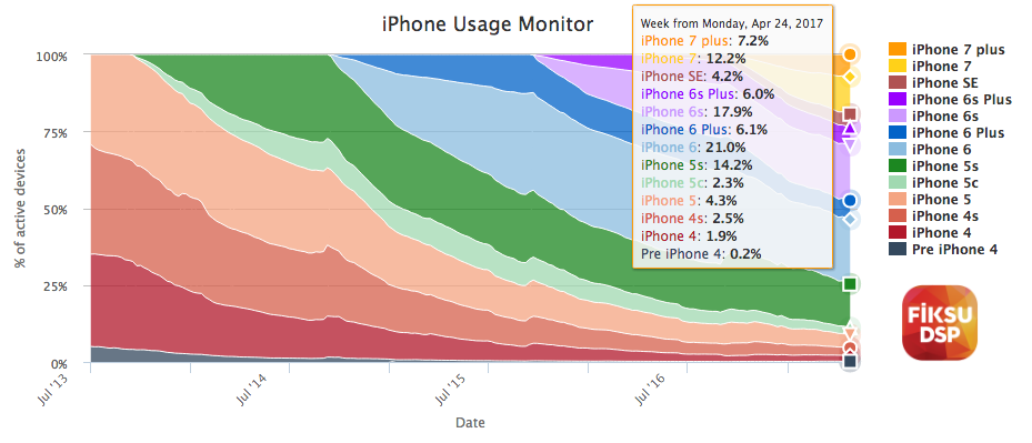 iPhone usage monitor worldwide