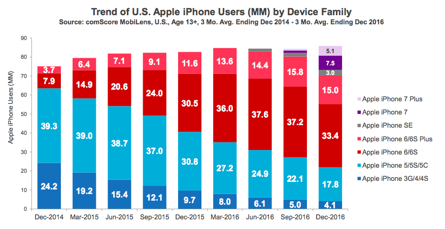 iPhone users in the US