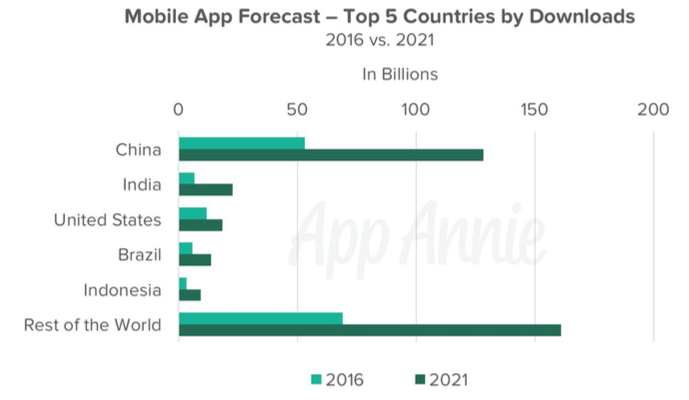 mobile app downloads 2016 - 2021