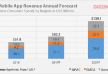 mobile app revenue 2016 - 2021