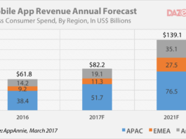 mobile app revenue 2016 - 2021