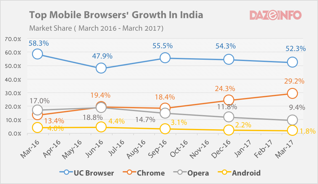 mobile browser market share growth india