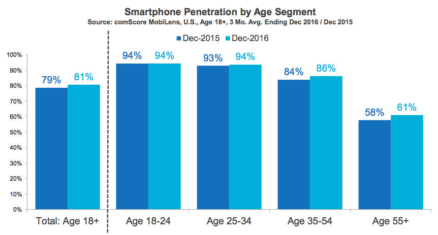 smartphone penetrtaion by age segment in the US