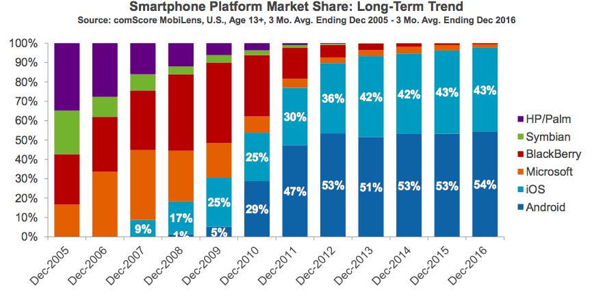 smartphone platform market share