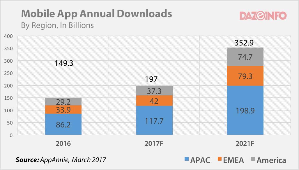 worldwide mobile app downloads 2016 - 2021