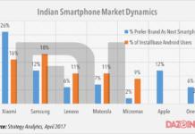 most preferred smartphone brand in India