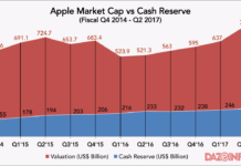 Apple Valuation vs Cash reserve Fiscal Q4 0217
