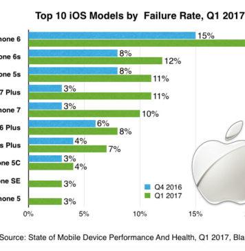 Apple-iPhone-crash-rate-Q1-2017