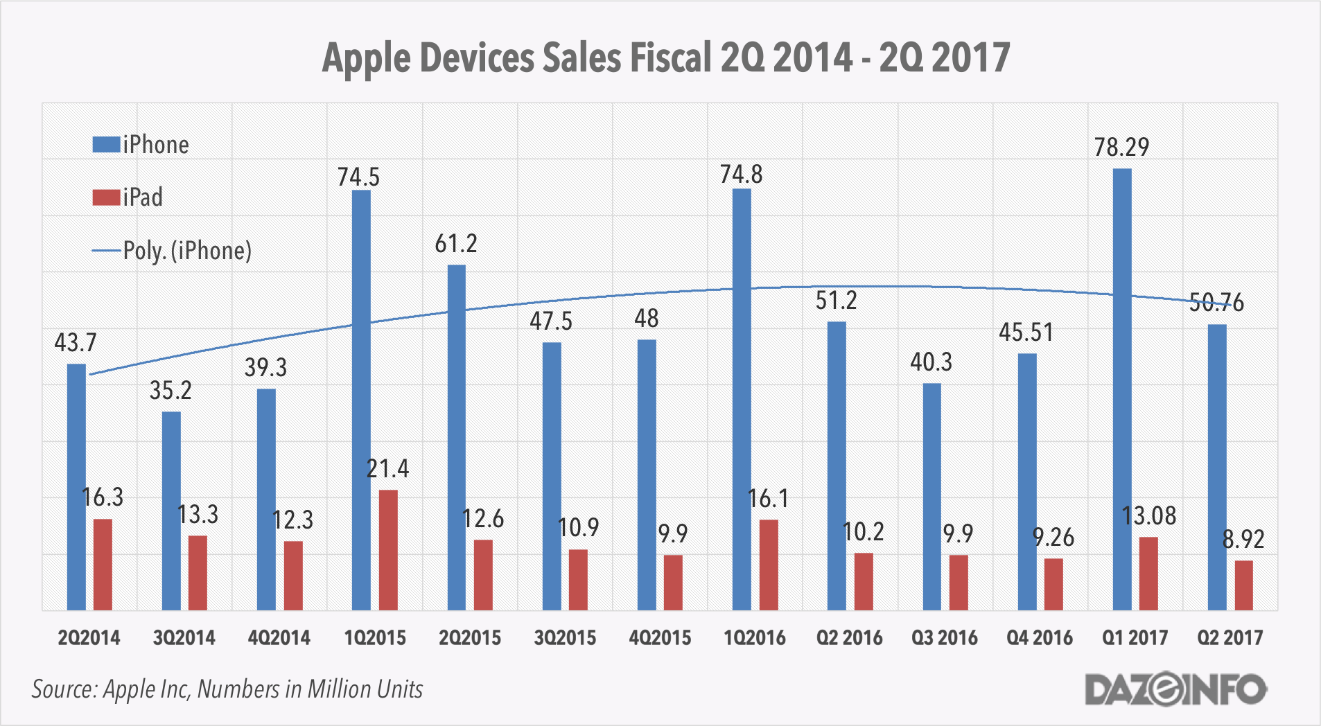 Apple iPhone iPad sales Q2 2017