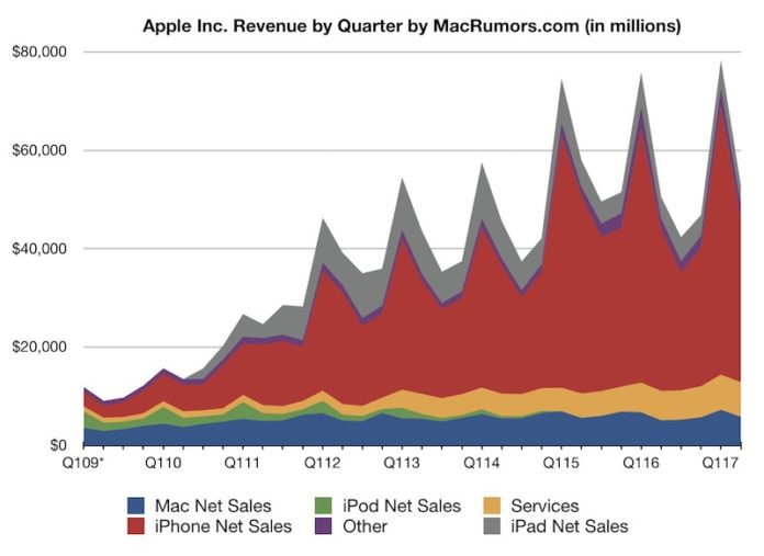 Apple iphone sales revenue profit fiscal Q2 2017