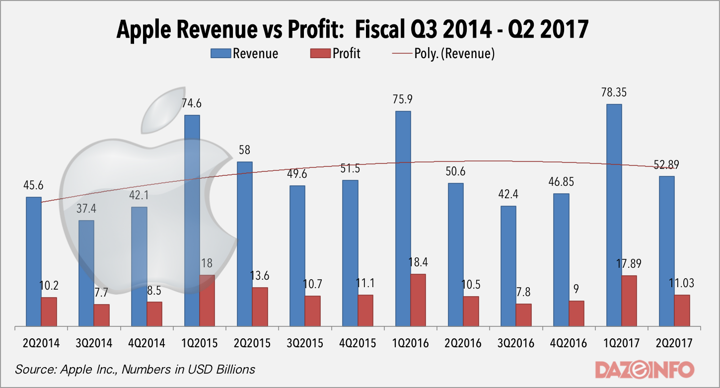 Apple revenue vs Profit Q2 2017