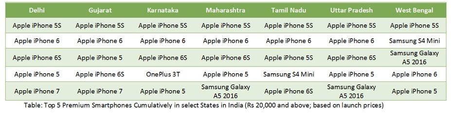 Top selling premium smartphones india