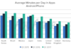 Time spent in app by Android users