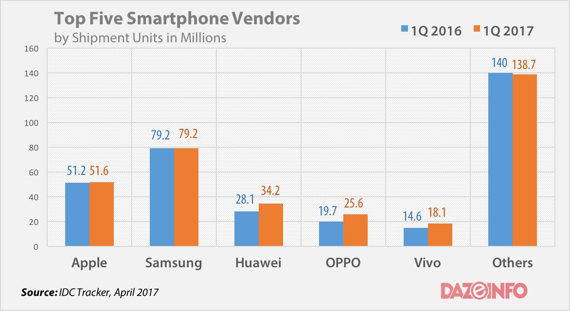Top smartphone vendors globally Q1 2017