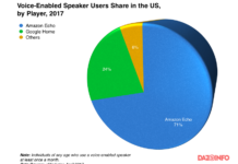 Voice-enabled speakers users in the US