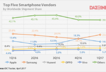 Worldwide smartphone shipments Q1 2017