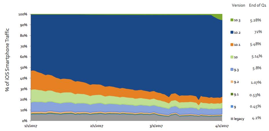 iOS version market share