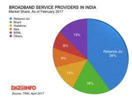 broadband service providers in India