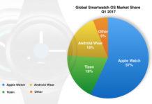 tizen-smartwatch-OS-market-share-2017