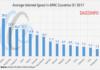 Average internet speed APAC Q1 2017