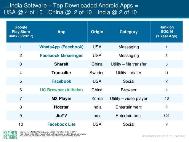 Most popular android apps india